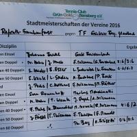 StM 2016 Erw.: einige Ergebnisse. Insgesamt schieden wir durch ein 3:7 gegen die Tennisfreunde aus.